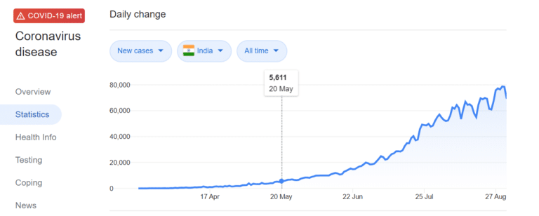 Graph of new cases in India